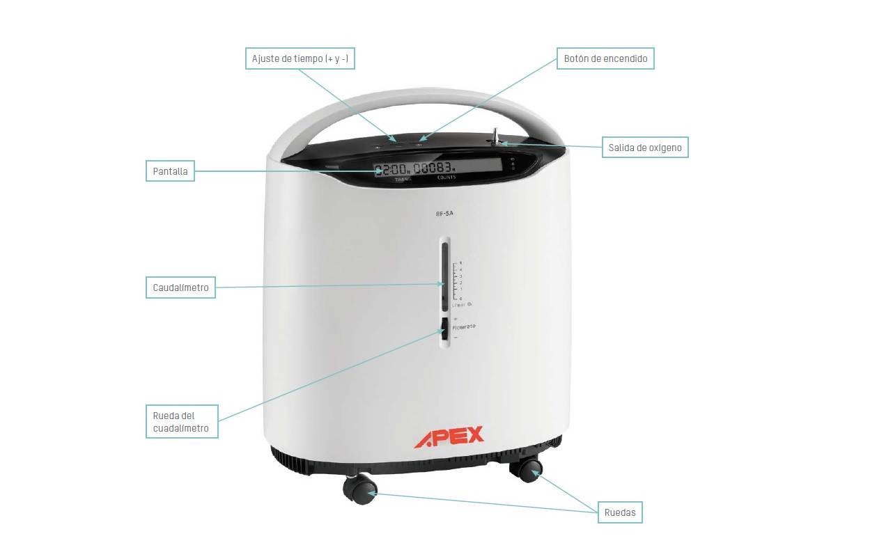 concentrador-de-oxigeno-estacionario-caracteristicas