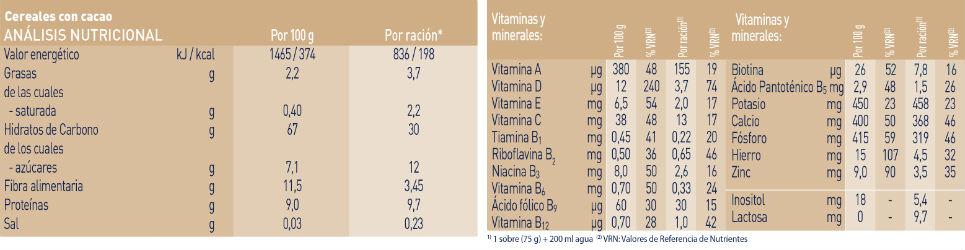 analisis-nutricional-cereales-cacao