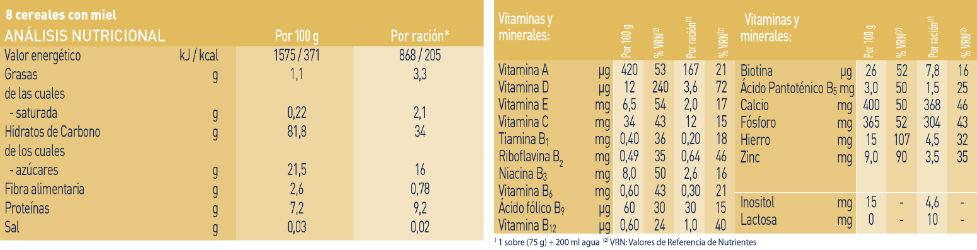 analisis-nutricional-cereales-miel