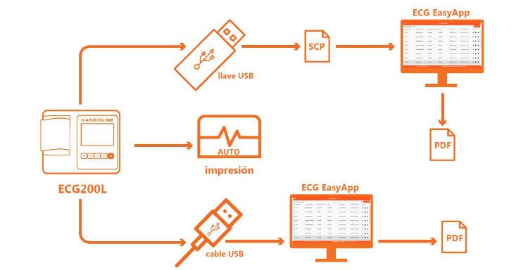 electrocardiografo-cardioline-ecg200l-conexion-usb