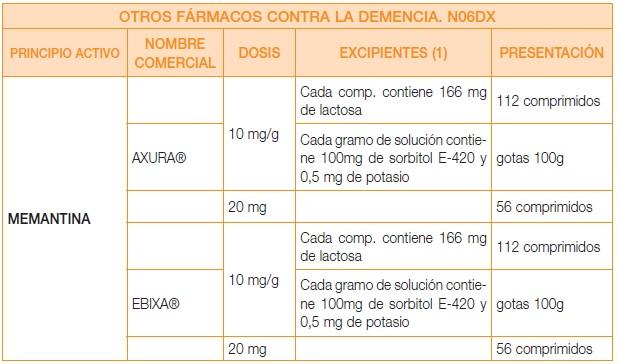 Fármacos Memantina