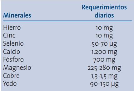 Aporte de minerales recomendados para una adecuada nutrición en geriatría