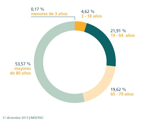 Personas dependientes en España