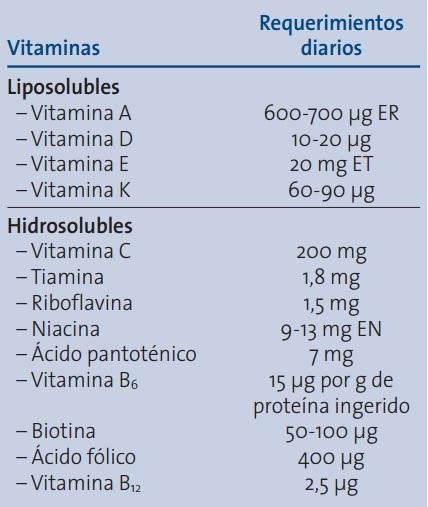 plan nutricional soldier hipertiroidismo